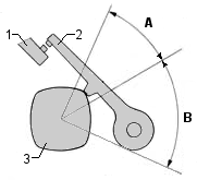 Mecanismul de acționare al ruptorului – unghiul Dwell